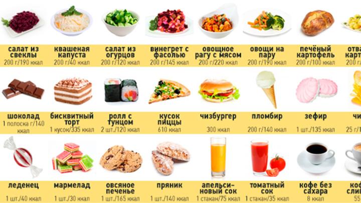 калории в еде и напитках все, включая